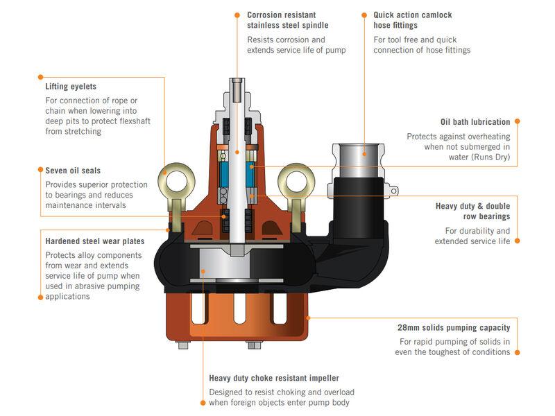 Flextool Submersible Pump General Purpose 6mt